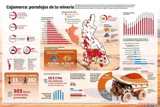 INFO cajamarca 2015 NUEVA magaly 2